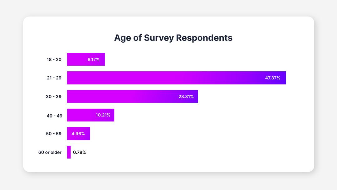 Age of Survey Respondents