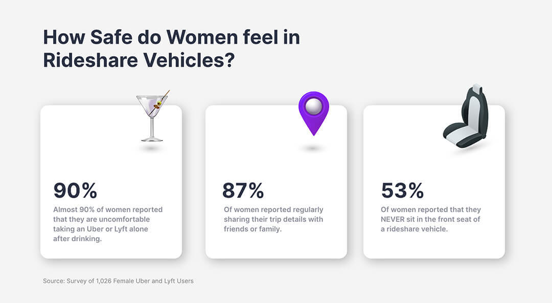 How safe do women feel in rideshare vehicles?