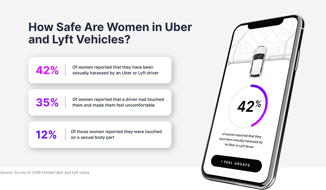 How safe are women in Uber and Lyft vehicles?